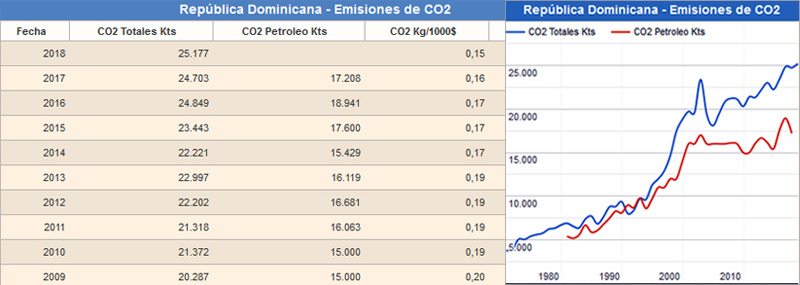 Emisiones de Dioxido de Carbono (CO2) en Republica Dominicana